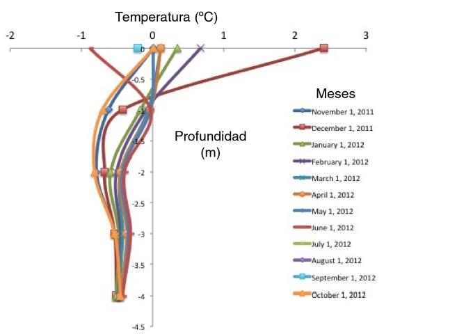 Chachani 5350 m temperatura suelo vs profundidad