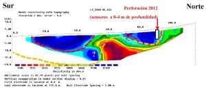 Permafrost Coropuna perfil S-N